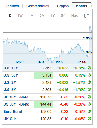 treasury yields and bonds