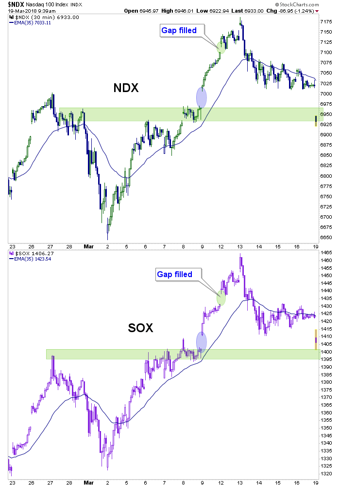 ndx, sox