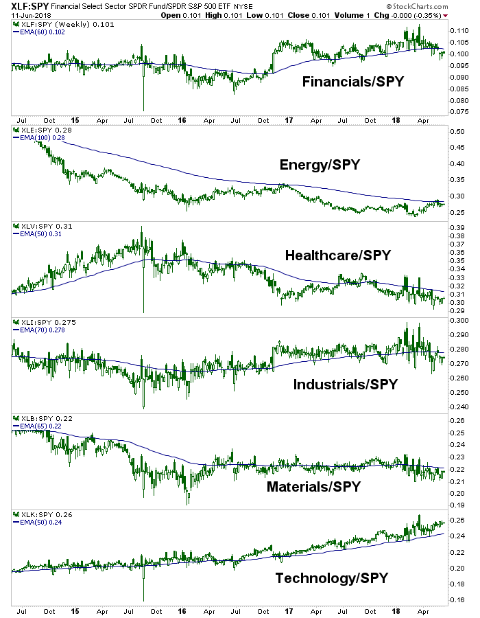 us sectors vs. spy