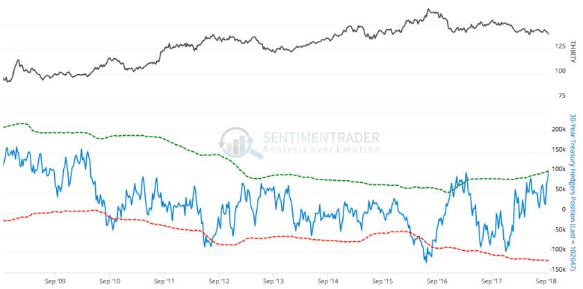 30 year bond hedgers
