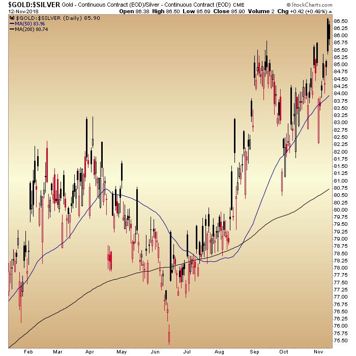 gold/silver ratio