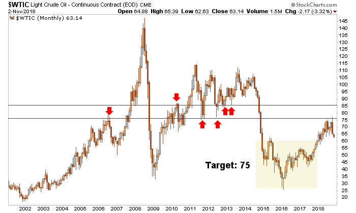 Positive Implications for Gold Miners if Crude Oil Breaks Down