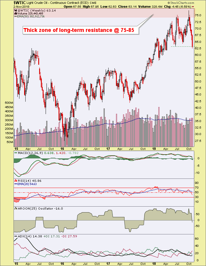 Positive Implications For Gold Miners If Crude Oil Breaks Down - INO