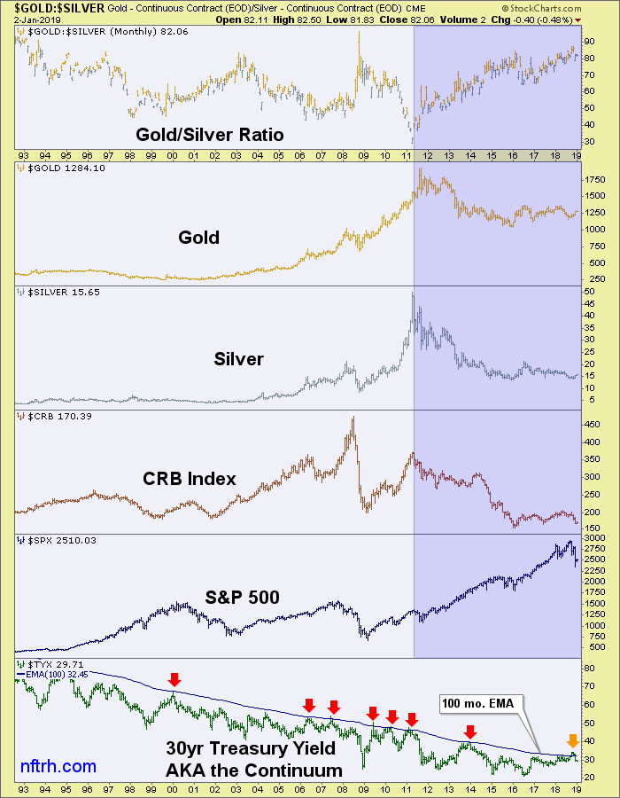 gold/silver ratio