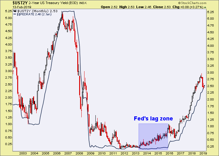 2 year yield, fed funds rate