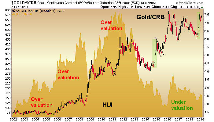 gold/crb