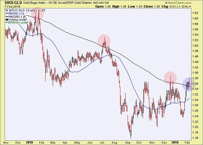 hui/gold ratio