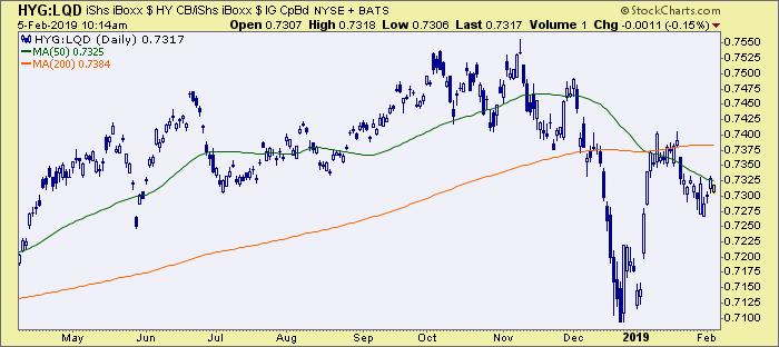 junk vs. investment grade bonds