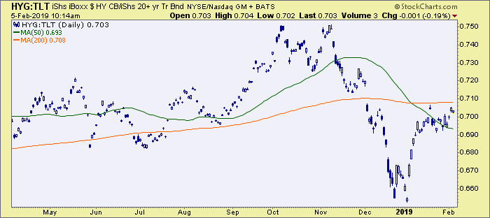 junk bonds vs. treasury bonds