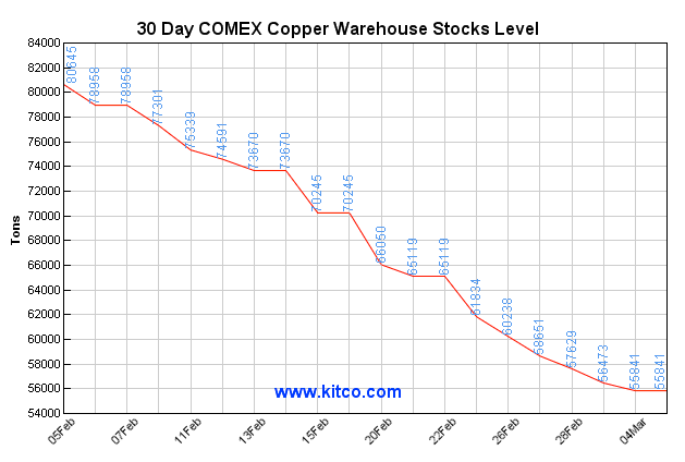 nymex copper stocks
