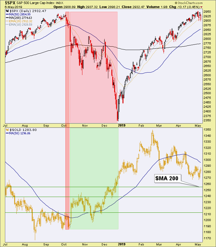 spx and gold
