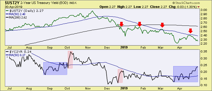 2 year yield and yield curve