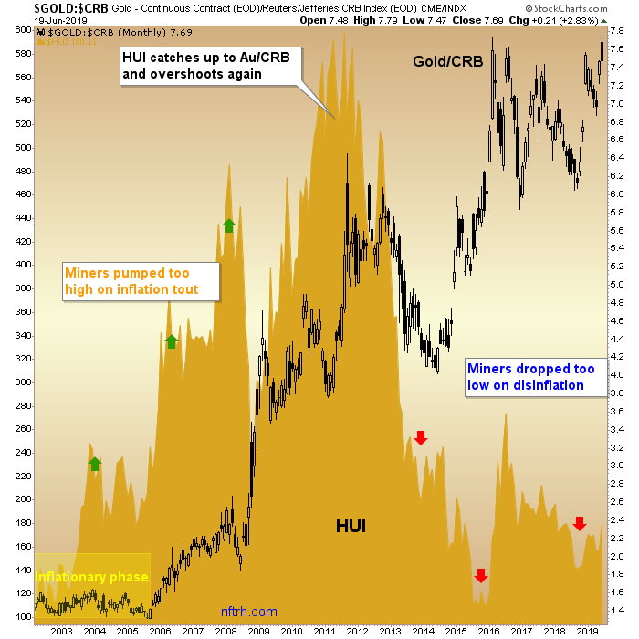 gold crb ratio