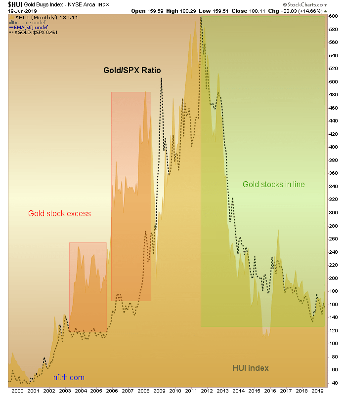 Gold Miners Waiting On This Chart | Kitco News