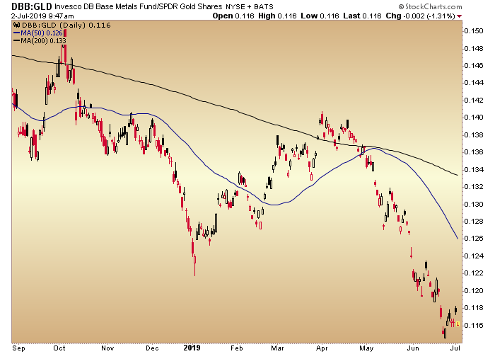 dbb gld ratio