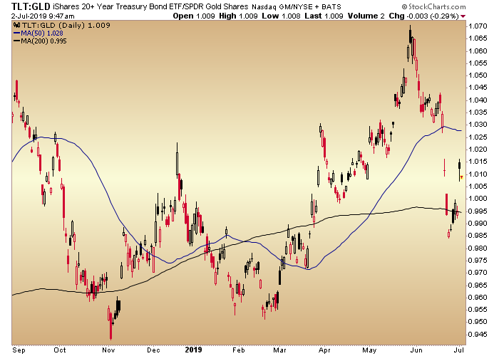 tlt gld ratio