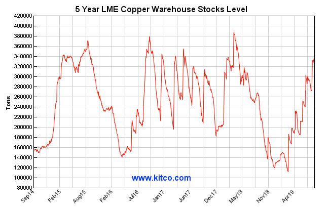 copper lme warehouse stocks