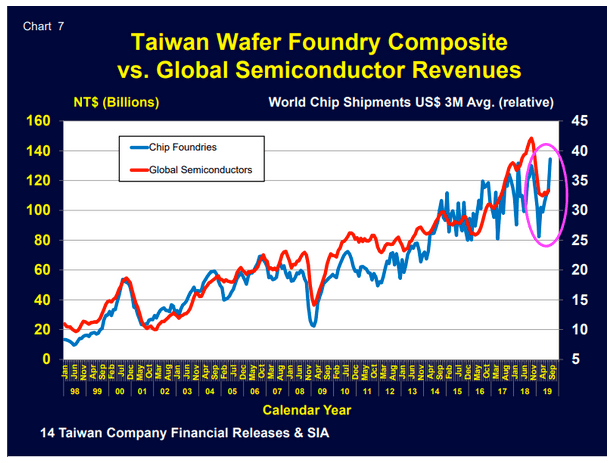 Semiconductor Sector; a Market & Economic Leader