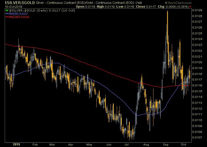 silver gold ratio