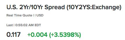 yield spread