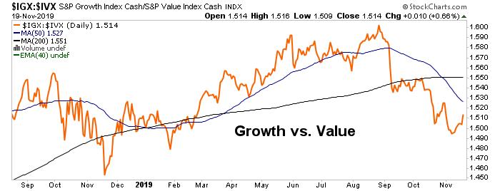growth vs. value stocks