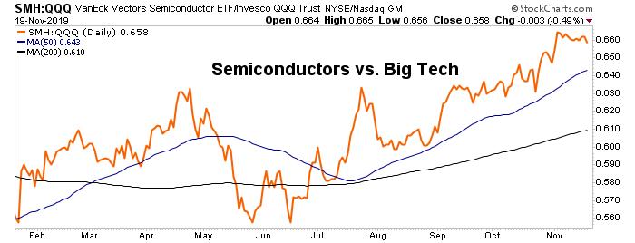 semiconductors vs. tech