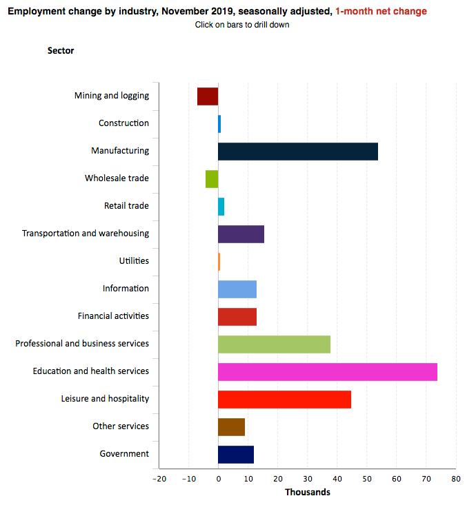 bls payrolls data for november