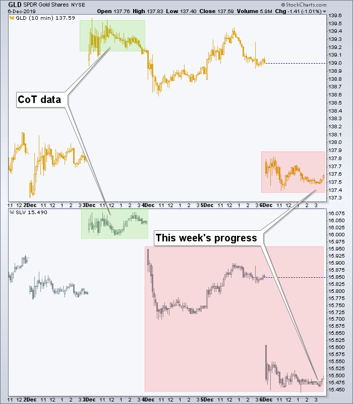 gld and slv