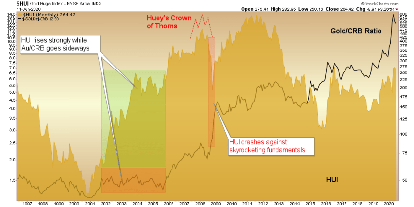 Gold Stock Correction And Upcoming Opportunity