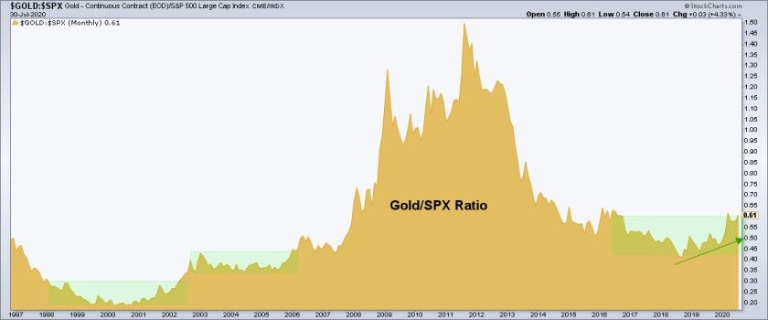 gold spx ratio