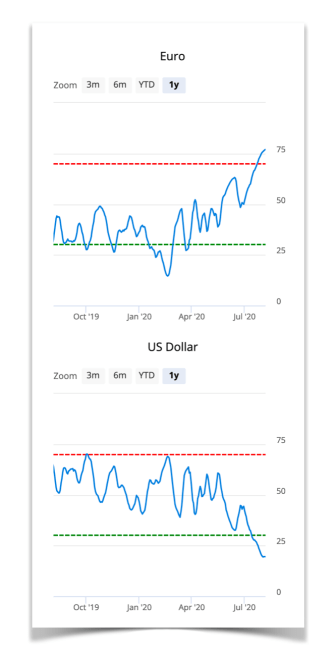 euro and usd sentiment
