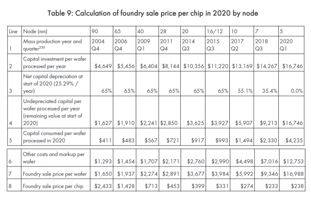 Semiconductor chip prices