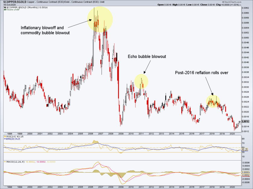 copper/gold ratio