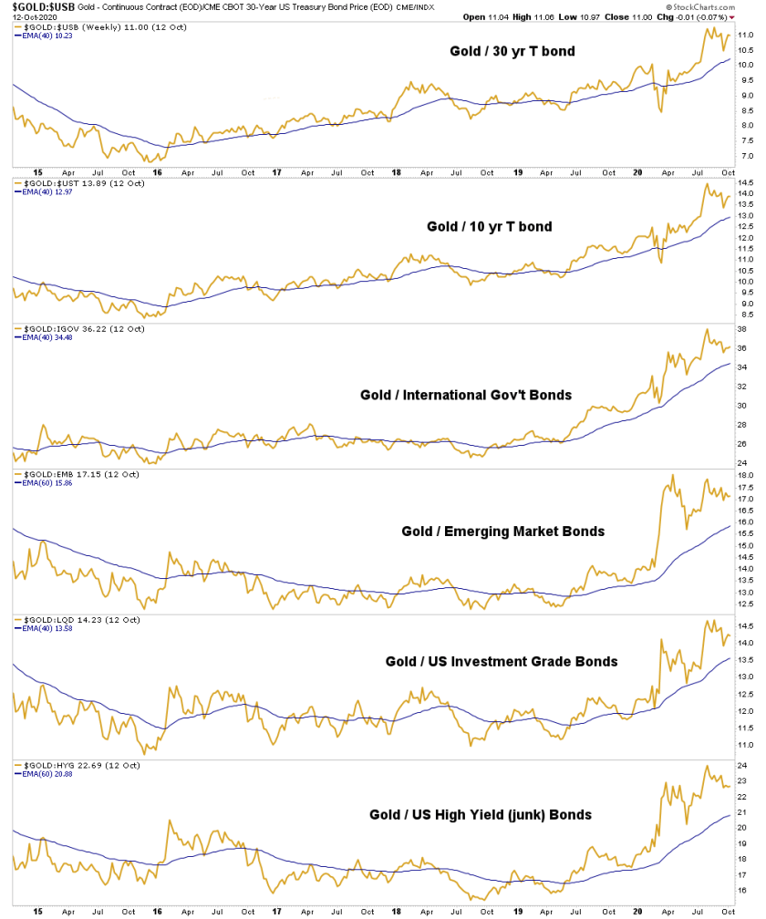 gold/bond ratios