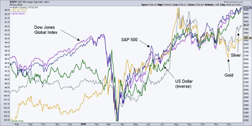 Market Chart  - SPX