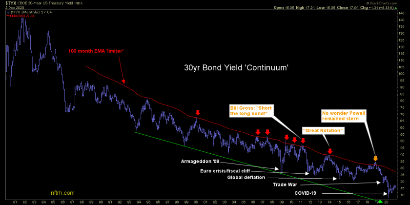 30 year bond yield