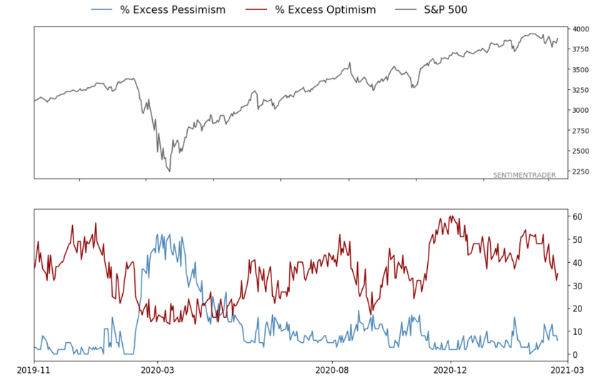 sentiment extremes