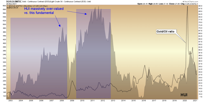 Gold with Gold/Oil ratio