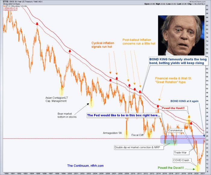 30 year treasury yield