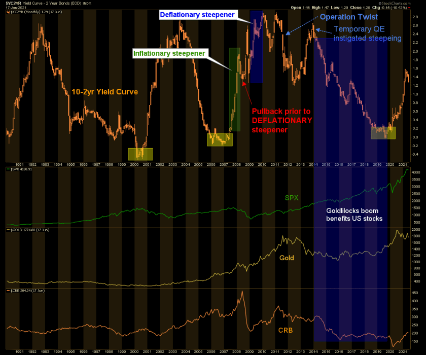 yield curve, gold, spx, crb