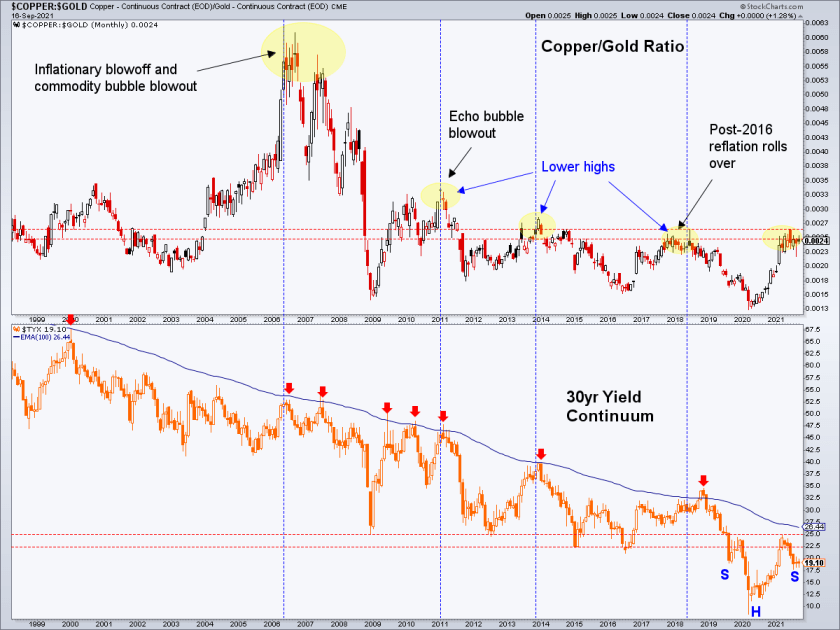 copper/gold ratio & 30 year treasury yield
