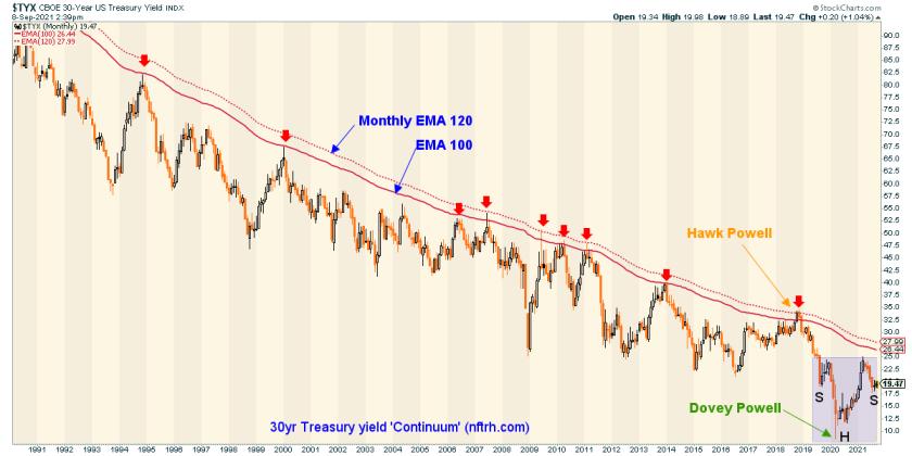TYX - 30-Year US Treasury Yield