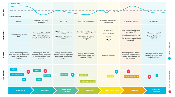 Ngdata How To Create A Customer Journey Map With Free