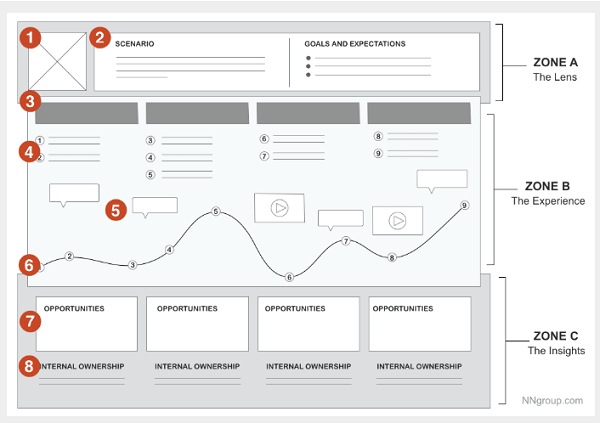 Experience Map Template