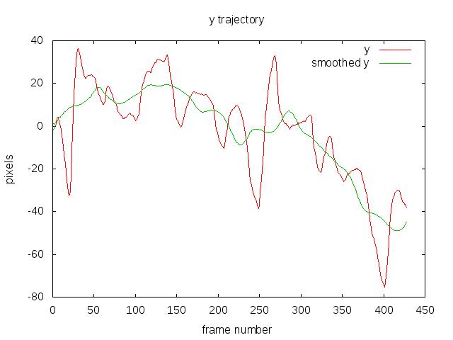 smoothed_trajectory_y