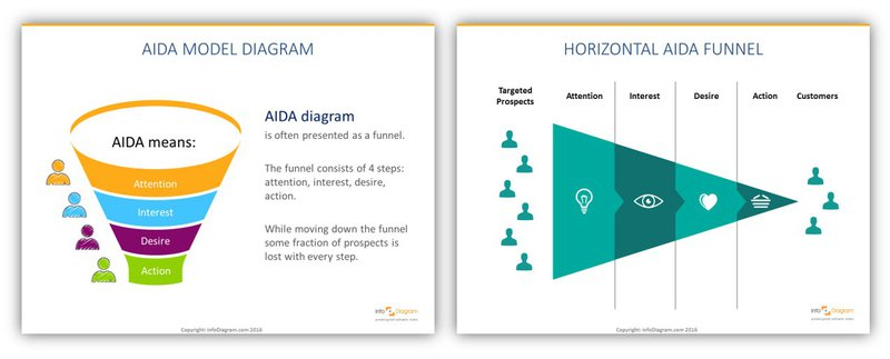 AIDA Model Sales Funnel