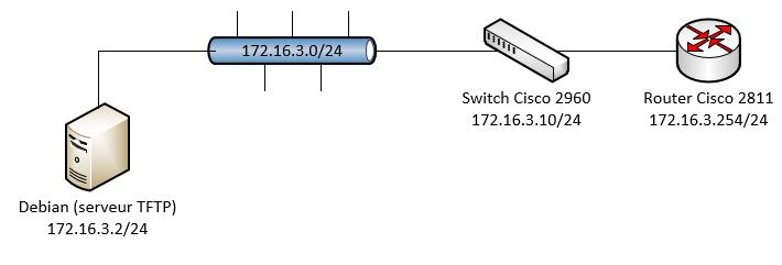 Serveur TFTP (Sauvegarde Switch et Router) – Nicolas Giraud