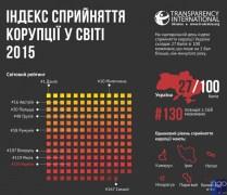 Тижневий курс з дизайну та написання дієвої аналітики у сфері протидії корупції