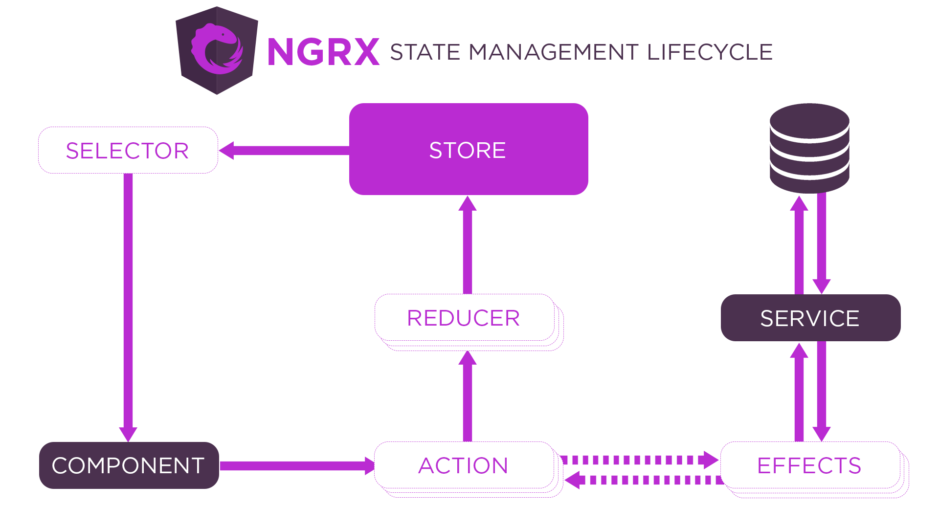 NgRx State Management Lifecycle Diagram