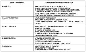 [WRG1907] Welding Defects Diagram